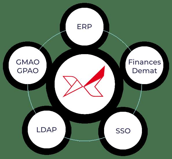 Oxalys est compatible avec tous les ERP et s'intègre facilement dans votre ystème d'information