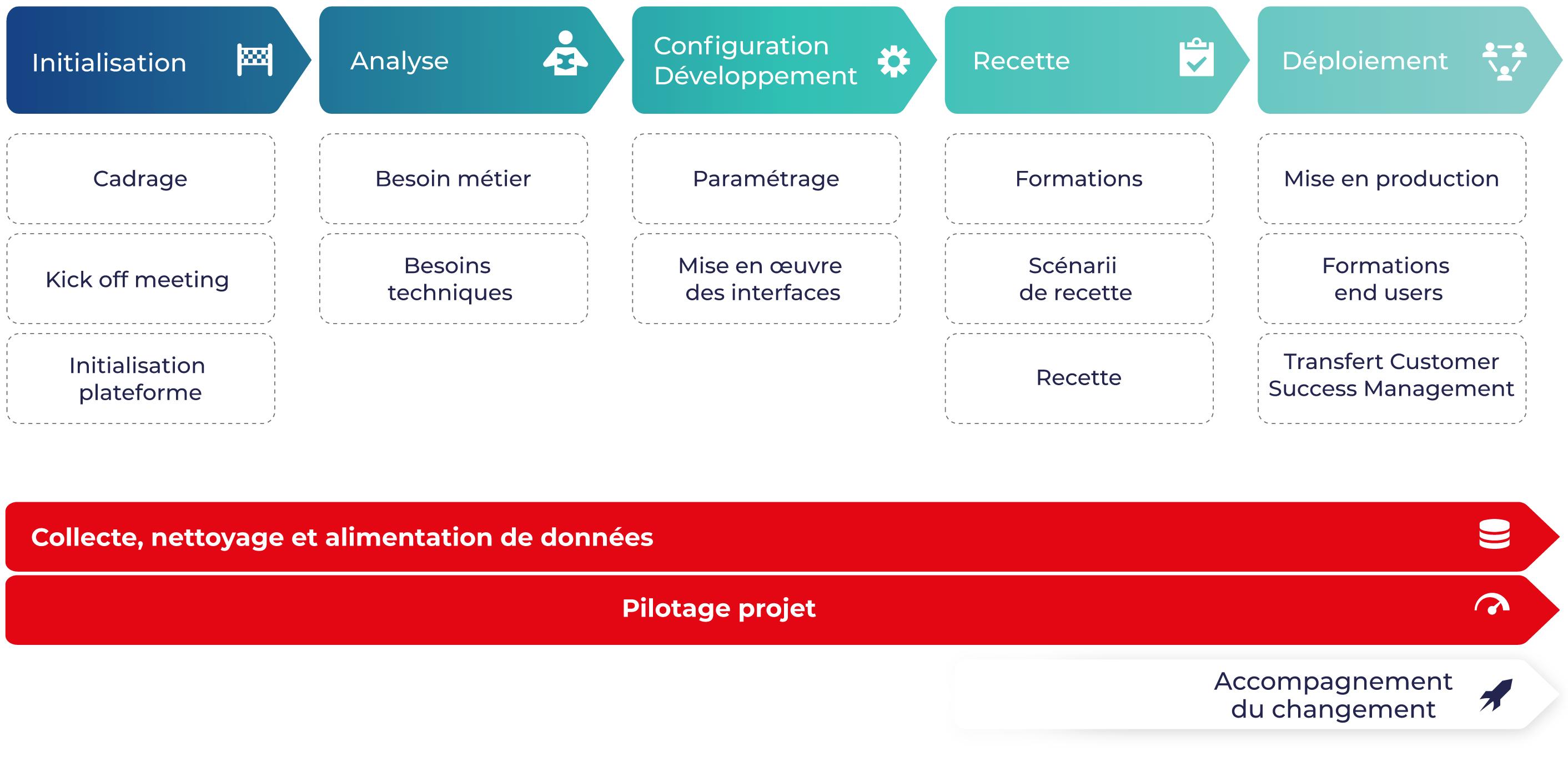 La méthodologie projet Oxalys vous aide à exploiter au maximum les fonctionnalités de votre logiciel et du digital tout en s'adaptant à votre contexte et à vos besoins