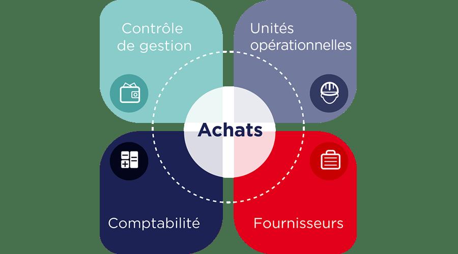 Parce que le process Achats et le suivi des engagements sont transverses, ils impactent le fonctionnement de l'entreprise en interne et notamment la collaboration entre les services, ainsi qu'en externe avec la gestion des relations fournisseurs